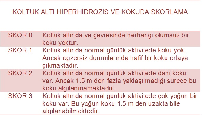 Koltuk altı hiperhidrozis ve koku