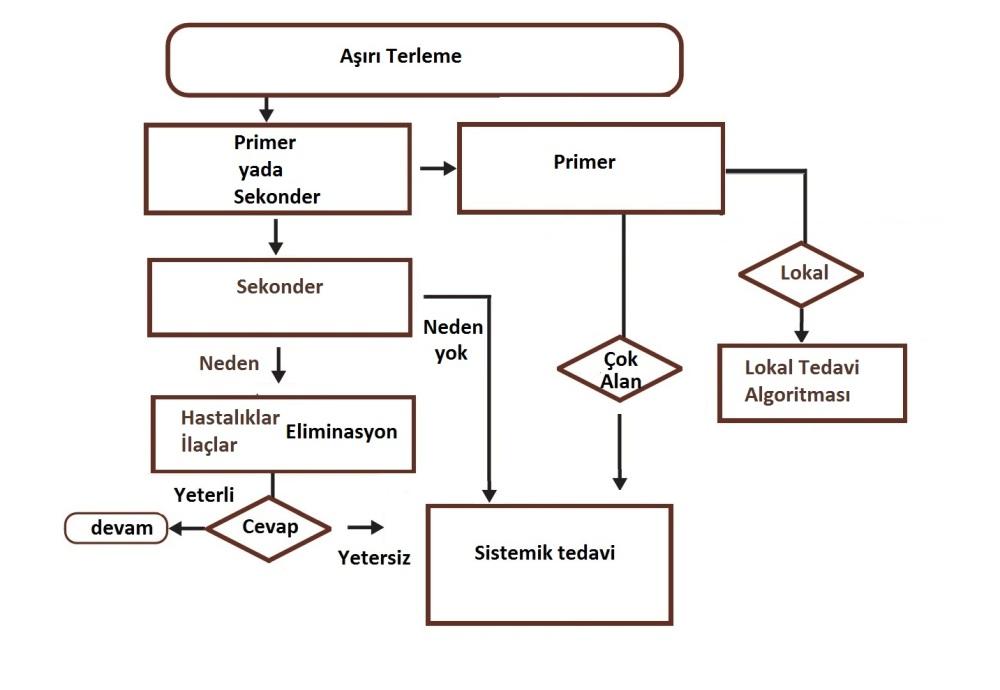 Terlemelerde genel tedavi algoritması